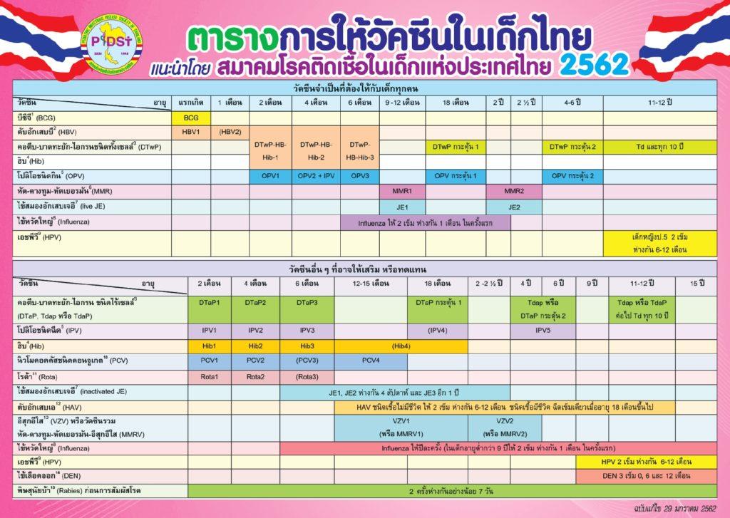 ตารางการฉีดวัคซีนของเด็กไทย 2562
