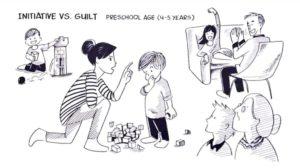 Theory of Development: Initiative vs Guilt