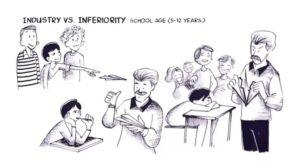 Theory of Development: Industry vs Inferiority